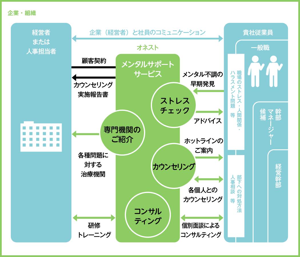 サービスの流れ:心のメンタルヘルスケアEAPサービスオネスト富山
